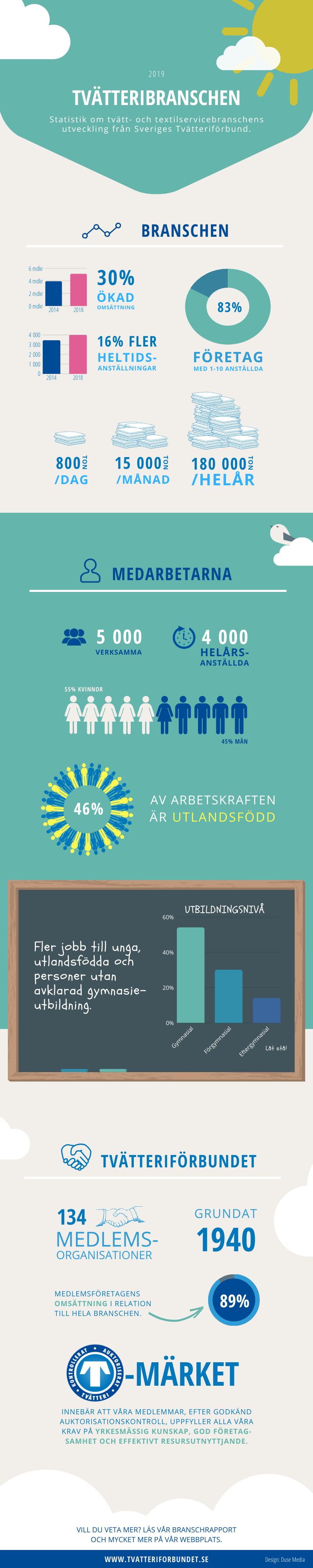 Infographic: Branschrapport 2018 – Sveriges Tvätteriförbund